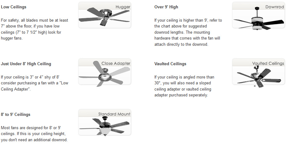 Different types of ceiling fans ceiling fan news blog different types of ceiling fans mozeypictures Images